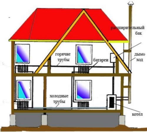 Отопление двухэтажного дома своими руками