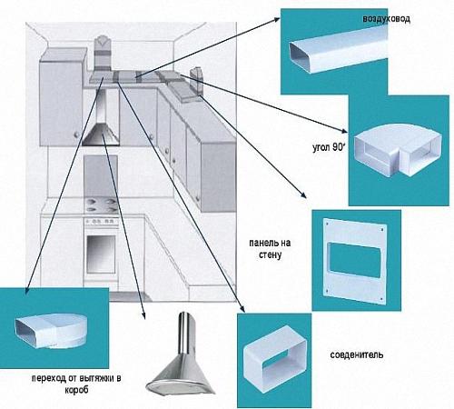 Вентиляция на кухне: особенности и правила монтажа Строительный портал