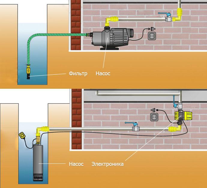 Система водоснабжения в частном доме своими руками видео