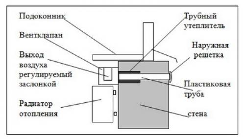 Приточный клапан для вентиляции своими руками